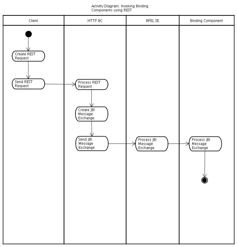 Pengertian Diagram Activity 28 Images Pengertian Uml Metode