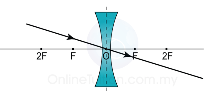 Concave Lens Spm Physics Form 4form 5 Revision Notes