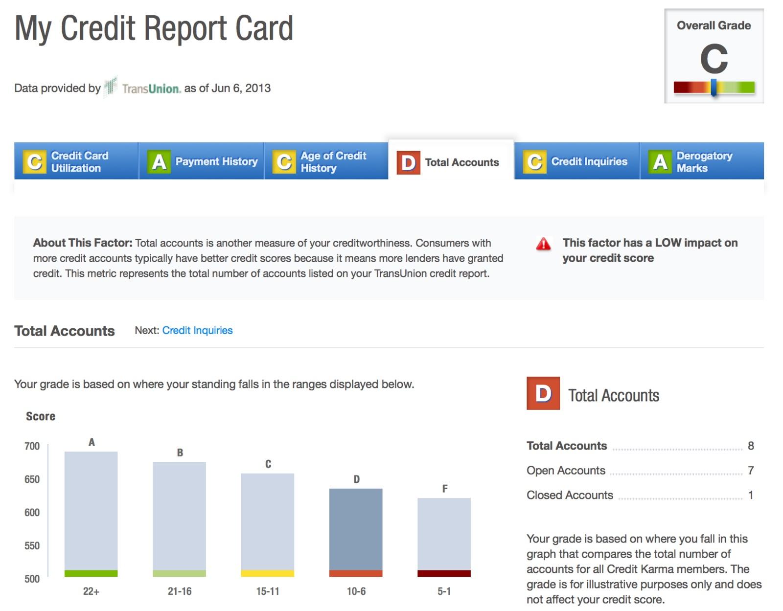 Mint vs CreditKarma Personal Finance Management Products parison