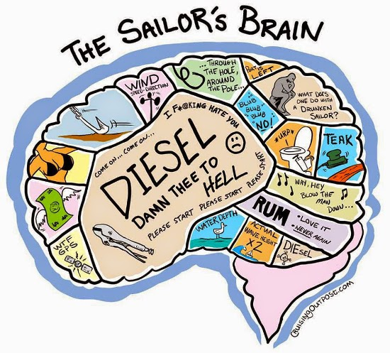 [Imagen: The+Sailors+Brain.jpg]