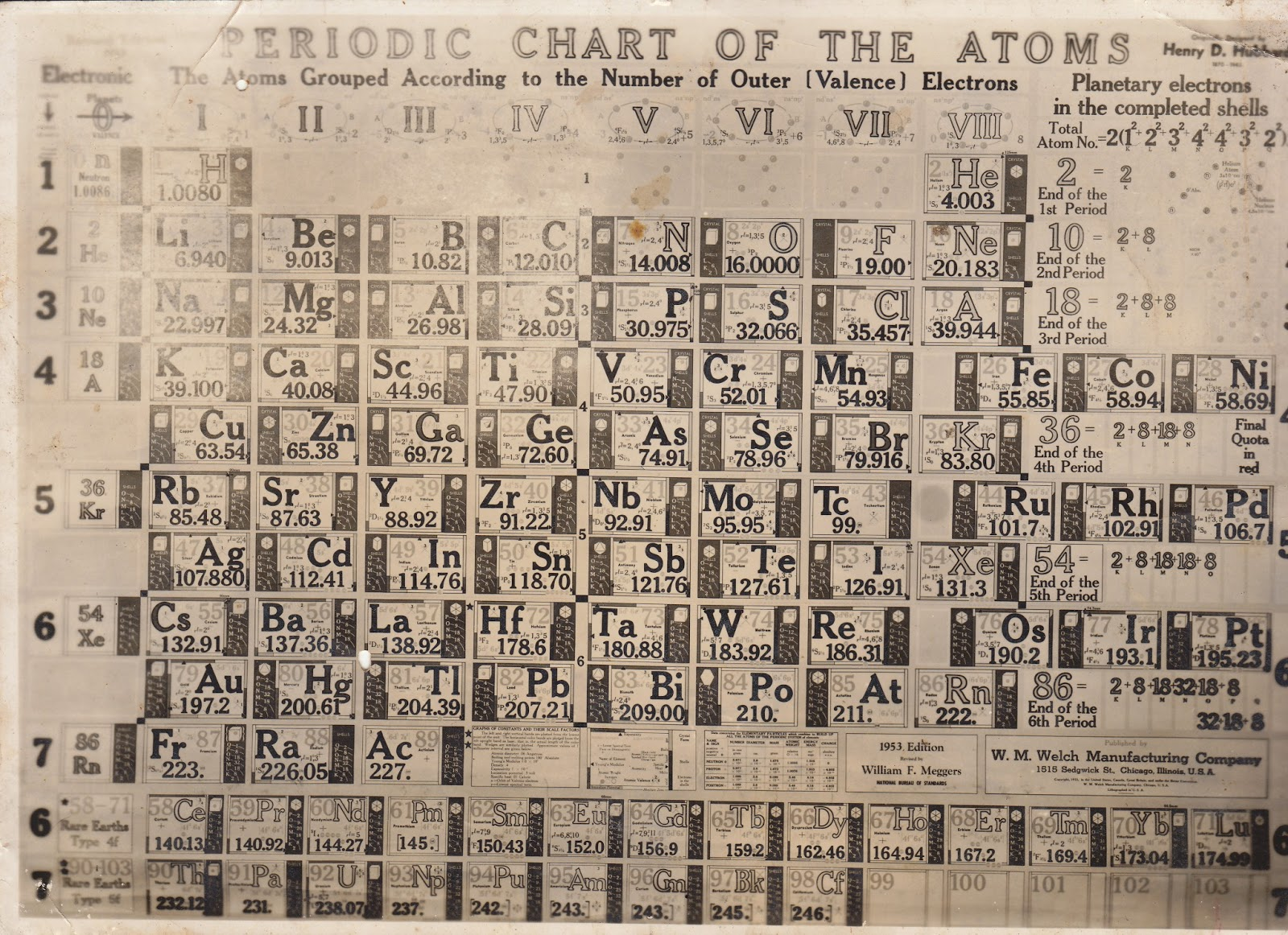 El viejocaminante la tabla peridica sigue creciendo tres tabla peridica de 1953 urtaz Image collections