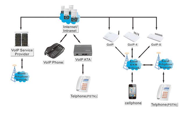 Zr6aic How To Setup Goip 1 4 8 Gsm Voip Gateway As A