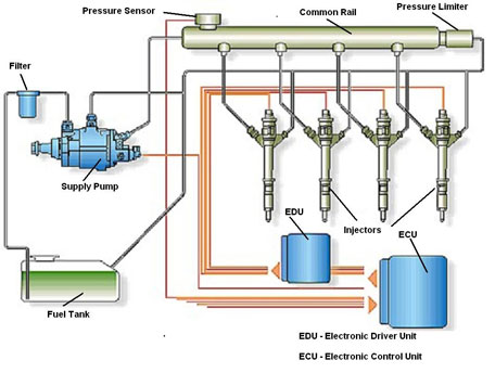 Common Rail Direct Injection system.