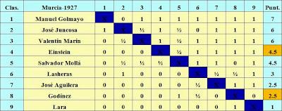 Clasificación final por puntuación del I Torneo Nacional de Ajedrez de Murcia 1927, según figura en el blog de Escacultura