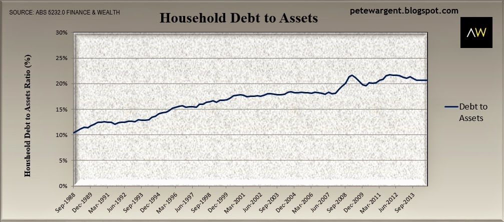 household debt to assets