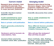 Science2.0 tells How Airplanes FlyThe Real Story: (current vs emerging model science )