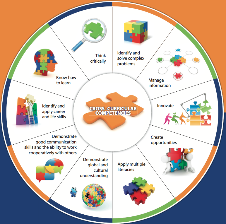 cross curricular learning essay Cross curricular collaborative thematic planning 1 running head: cross curricular learning university of la verne la verne, california the benefits of cross curricular collaborative thematic.