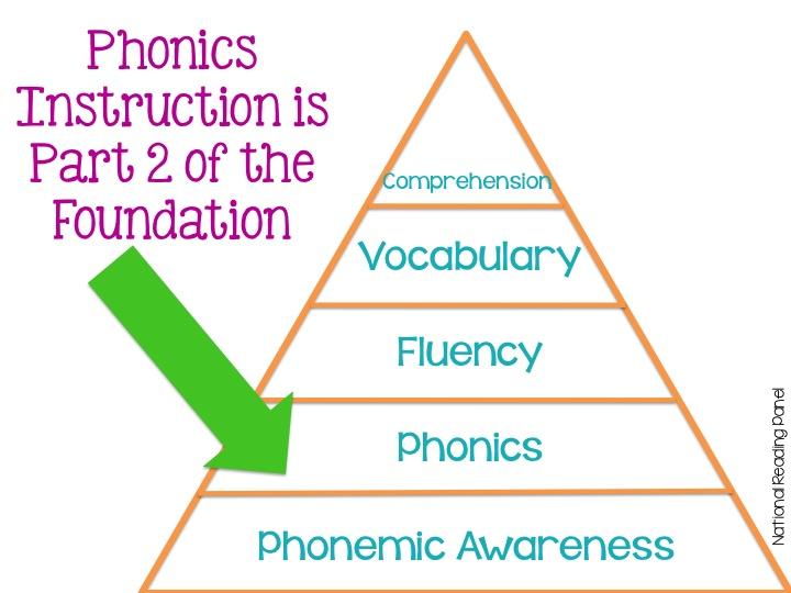 understanding phonics essay