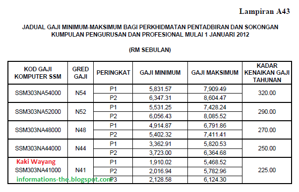 Jadual Gaji Dga32