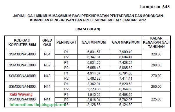Edisi Maklumat Jadual Gaji Gred N41 N54 Mengikut Pekeliling Perkhidmatan Bil 2 2012 The Kaki Wayang