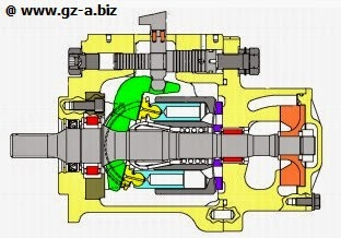 In line axial piston pump - variable displacement