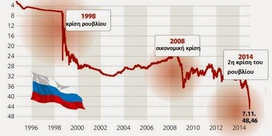Πορεία εξέλιξης του ρουβλίου έναντι του δολαρίου κατά την περίοδο των κρίσεων. Το ρούβλι υποχώρησε ακόμη περισσότερο. Ένα δολάριο ισοδυναμεί με 48 ρούβλια.