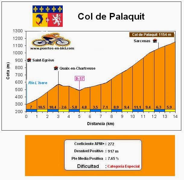 Altimetría Col de Palaquit
