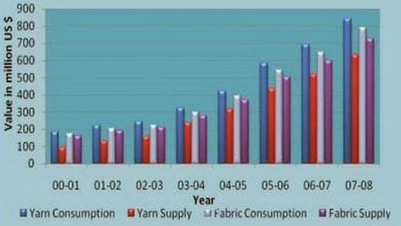 Compartive Consumption and Local Supply of Yarn & Fabric