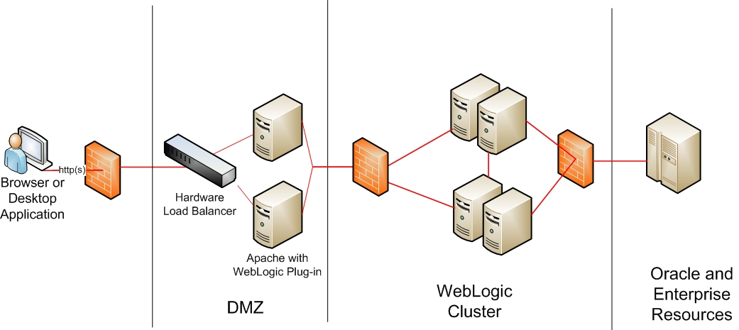 configuring and testing a weblogic cluster c2b2