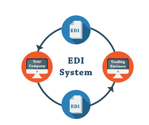 an analysis on the benefits of electronic data interchange There are cost benefits from implementing edi and each additional document implemented can increase that saving but costs savings are far from the only benefit.
