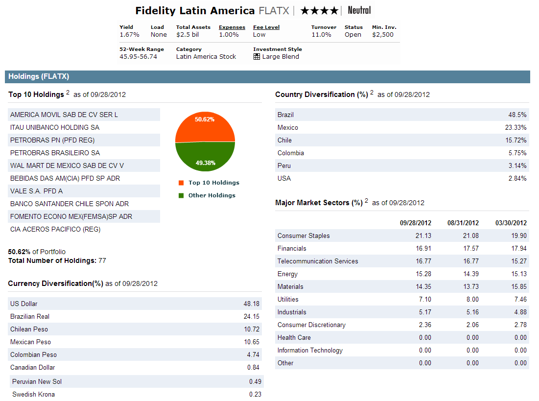 Fidelity latin america fund flatx mepb financial fidelity latin america fund biocorpaavc Images