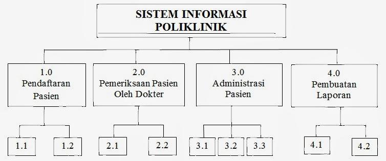 Sistem informasi poliklinik beautiful story in my life diagram berjenjang ccuart Image collections