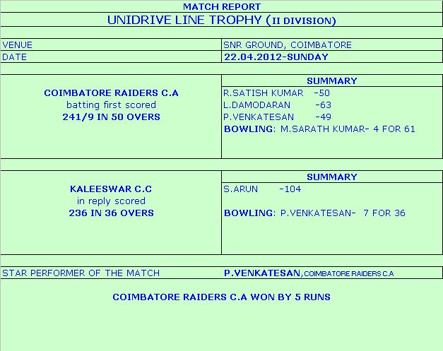 UNIDRIVELINE TROPHY CDCA II DIVISION
