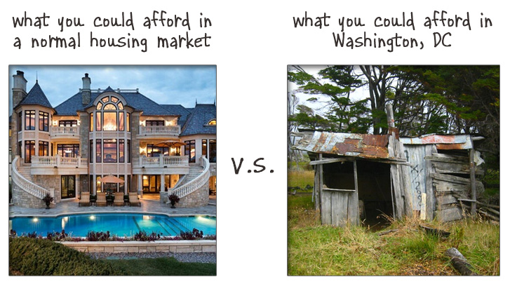 Housing market reality check: what you can afford in Washington, DC compared to the rest of the country.