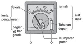 Bagian mekanik jarum penunjuk Alat Ukur listrik analog