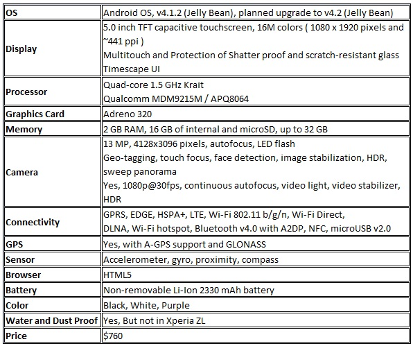 Specification of Xperia Z and ZL