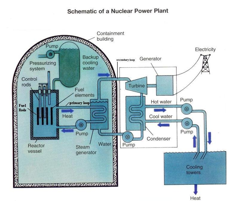 Noneed nuclear power plant the schematic arrangement of a nuclear power station is shown above the whole arrangement can be divided into following main stages ccuart Images