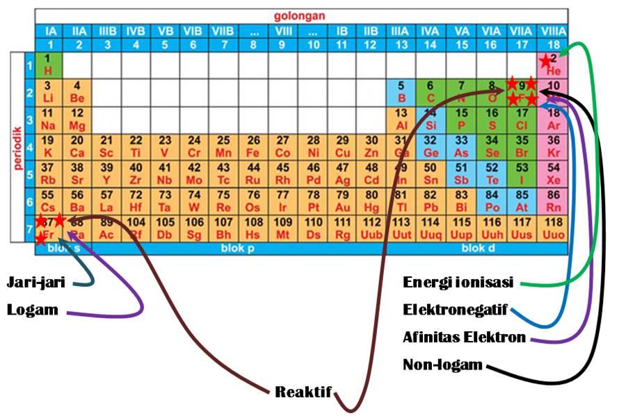 Sifat sifat periodik unsur part2 sekilas kimia setelah kita mempelajari kecenderungan sifat sifat dalam sistem periodik unsur kita dapat membuat kesimpulan berupa gambar ilustrasi sebagai berikut urtaz Choice Image