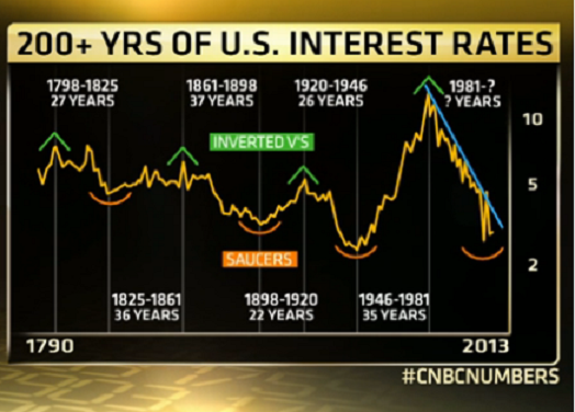 U.S Interest Rate Historical Chart