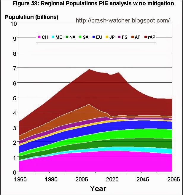 peak oil and population Peak oil, time, and population august 30, 2010 countercurrentsorg there is a close relationship between peak oil and population the world's present annual consumption of oil is nearly 30 billion barrels the world's present population is nearly 7 billion.