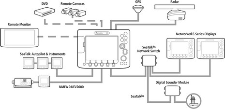 boat projects beginners guide to raymarine s seatalk and derivatives e series integrates nmea 0183 2000 and seatalk hs
