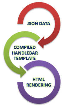 Using handlebar template for json response tutorial for Handlebars template tutorial