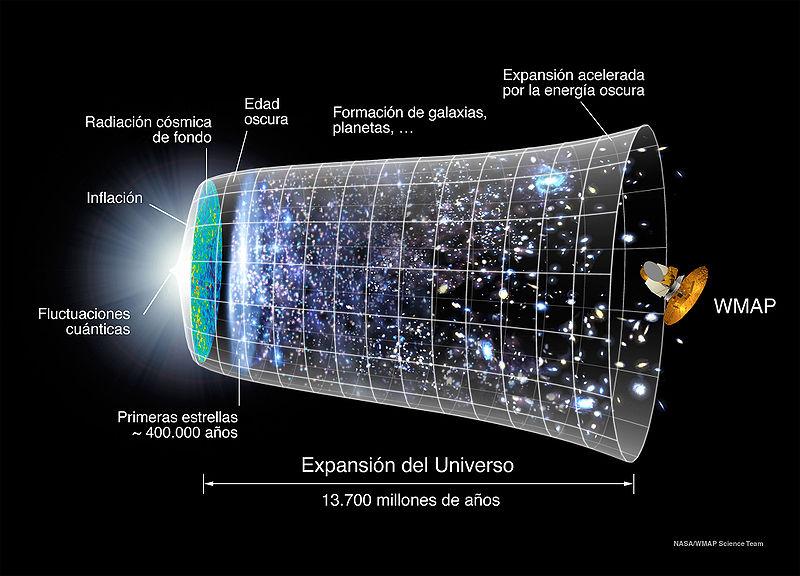 http://3.bp.blogspot.com/-JsIWtquD-tI/T6G8mdBGFUI/AAAAAAAAA3g/K2BEtB6eXtw/s1600/Evoluci%25C3%25B3n_Universo_WMAP.jpeg