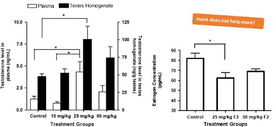 Concentration de la testostérone et des oestrogènes après la prise de Tongkat ali ou Eurycoma longifolia