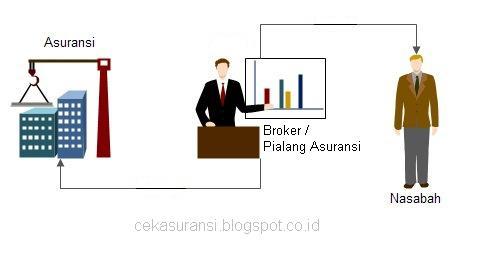 Cek Asuransi: Cek Daftar Perusahaan Pialang / Broker Asuransi