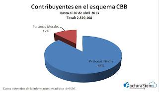 Proceso para cambiar de CBB a CFDI