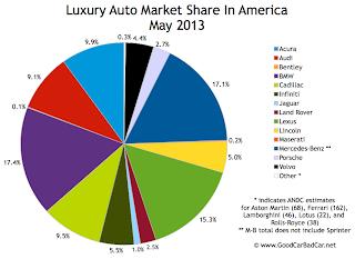 USA luxury auto brand market share chart May 2013