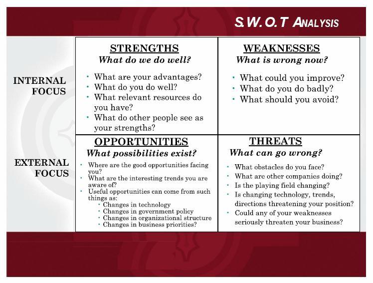 Semestha swot analisis mampu membuat factor ancaman threats menjadi nyata atau menciptakan sebuah ancaman baru adapun gambar dan diagram matrik swot adalah sebagai berikut ccuart Image collections