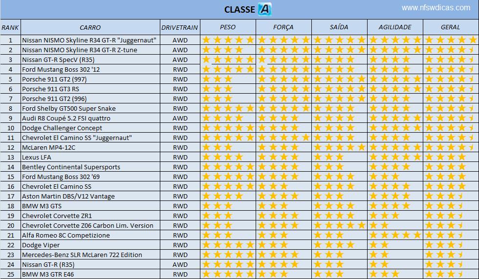 Ranking dos melhores carros para fugas Classe+A