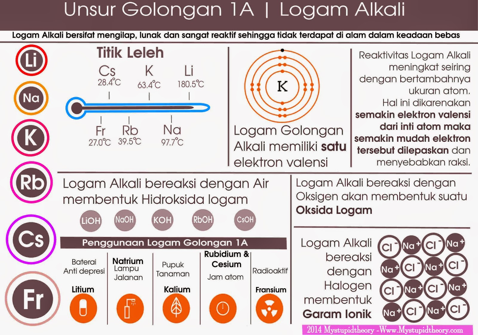Beberapa sifat yang ditunjukkan oleh Unsur Golongan 1 - Logam Alkali ...