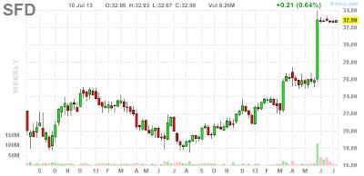 スミスフィールド 買収 株価チャート