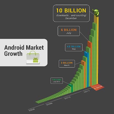 android market descargas