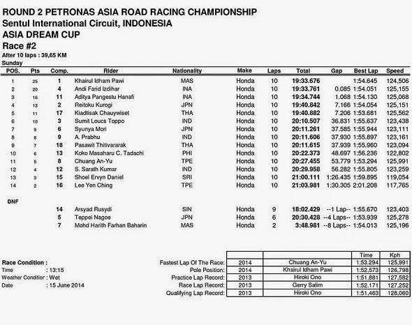 Hasil Race 2 ARRC Asia Dream Cup Sentul Indonesia 2014