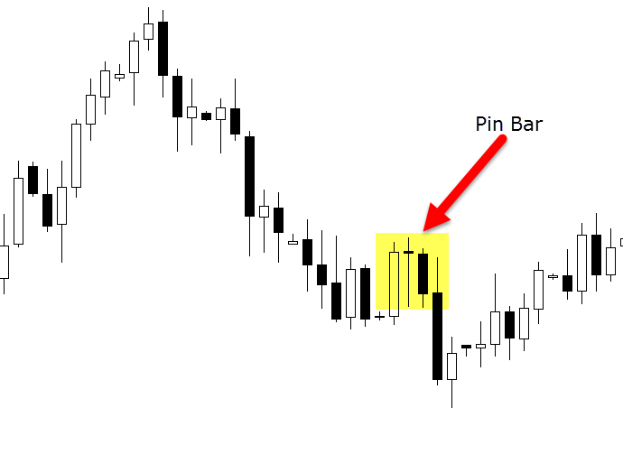 pin bar forex