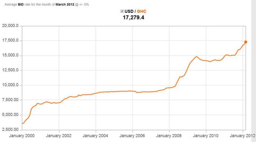 Ghana forex exchange rate