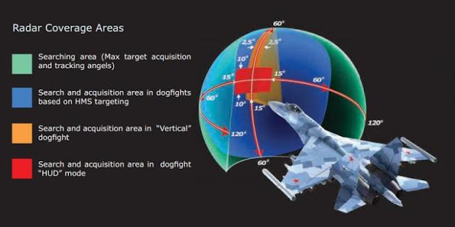 kemampuan radar Sukhoi Su-35