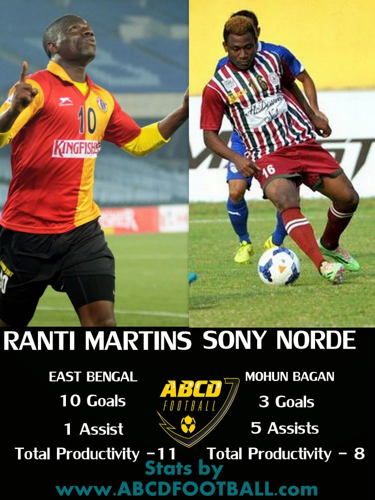 Hero i-League 2015 Statistics: Top Productive Players Till Round 9