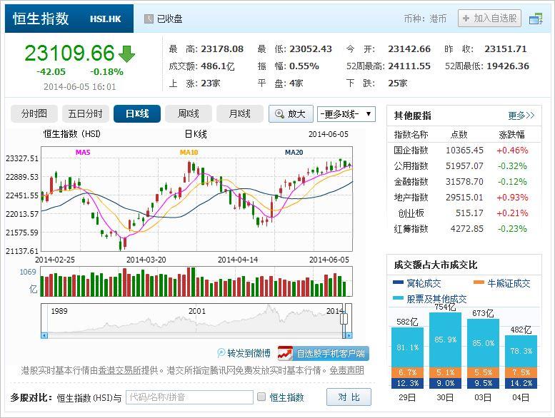 中国株コバンザメ投資 香港ハンセン指数20140605