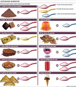 acúcar nos alimentos