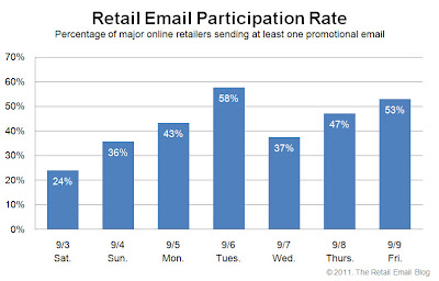 Click to view the Sept. 9, 2011 Retail Email Participation Rate larger